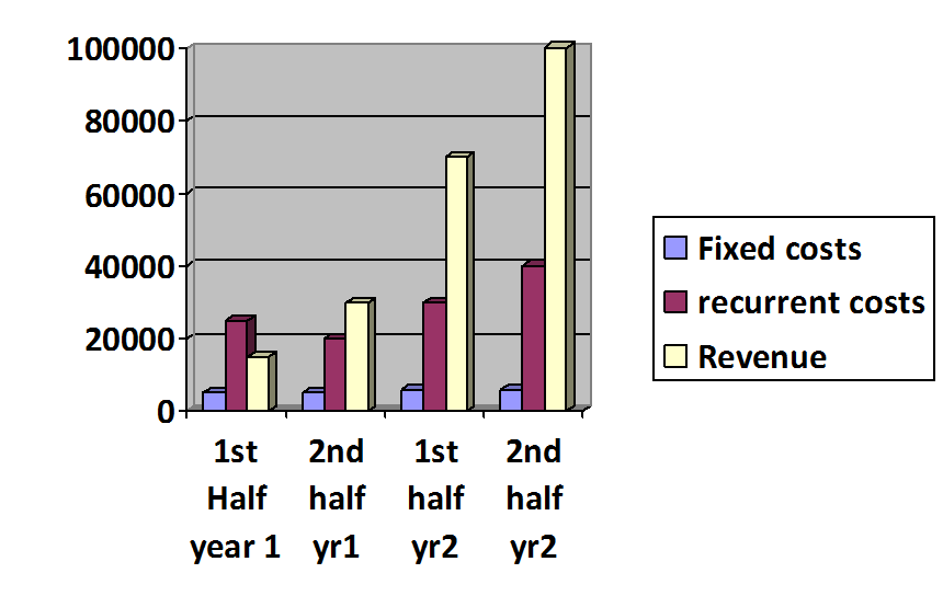 Estimates of Operating Results